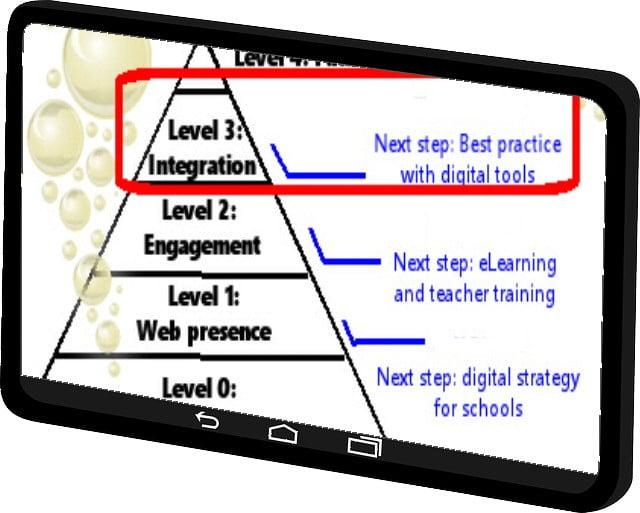 Πώς να ενσωματώσετε το EdTech στο μαθησιακό σας περιβάλλον